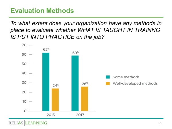 training evaluation methods chart