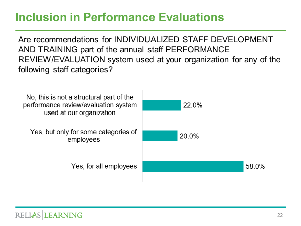 Inclusion in Performance Evaluations Chart