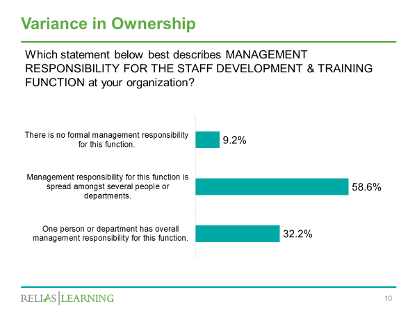 ownership of staff training slide