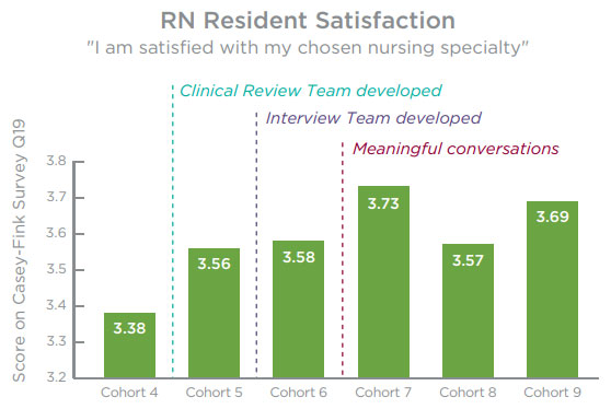 RN Resident Satisfaction Survey Results