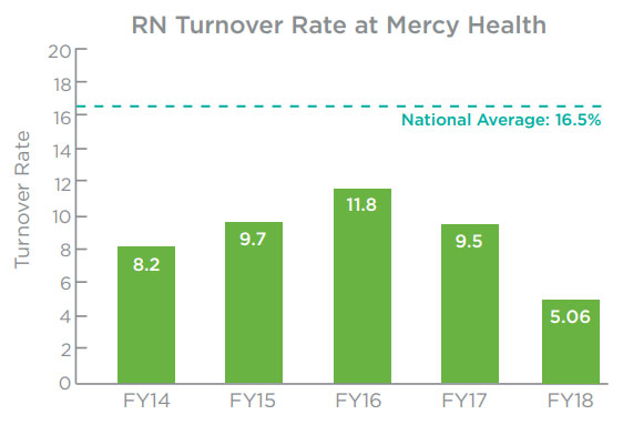 RN Turnover Rate at Mercy Health Chart