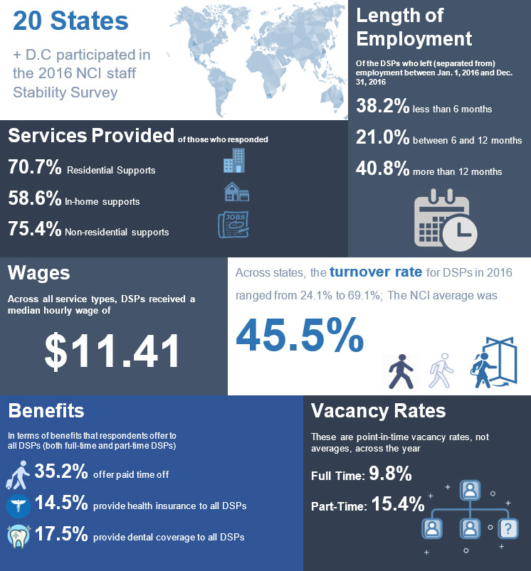 NCI Staff Stability Report by The Numbers